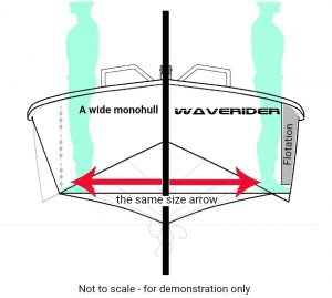 Waveriders allow feet to slide underneath as your knees 'lock' you onto the sides.