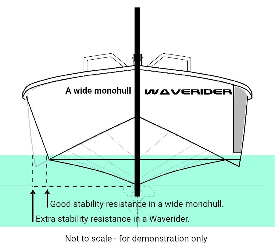 0 Waverider stability diagram 2