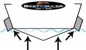 Waverider hull shape inspired by Kapten Boat Collars